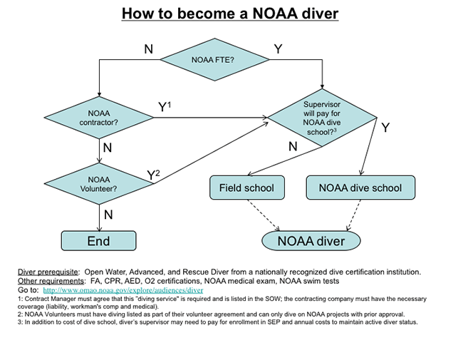 how to become a noaa diver